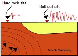 Geological impact on earthquake waves