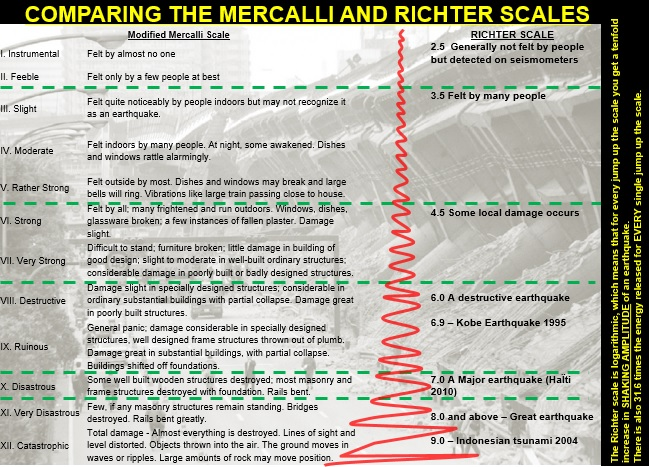 Mercalli and Richter Scales