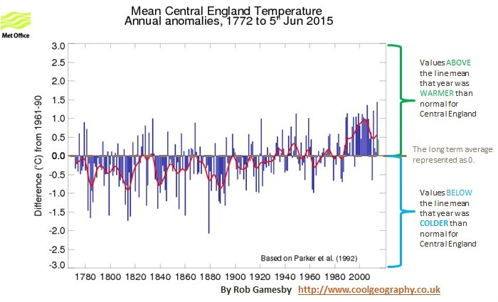 Central England temperature record