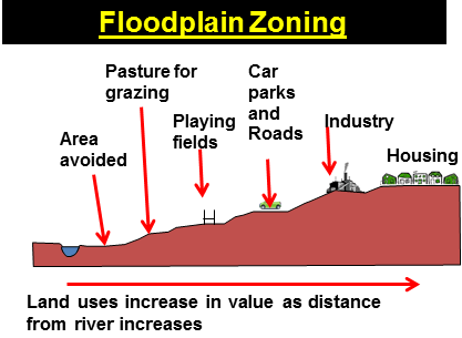 Floodplain zoning