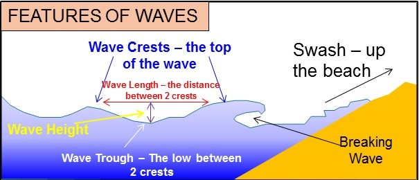 Features of waves