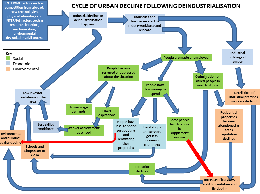 Cycle of urban decline