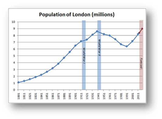 Population growth in London