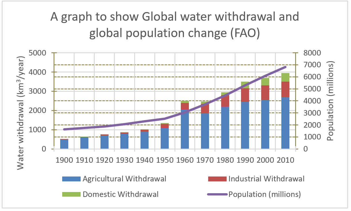 Water use global population