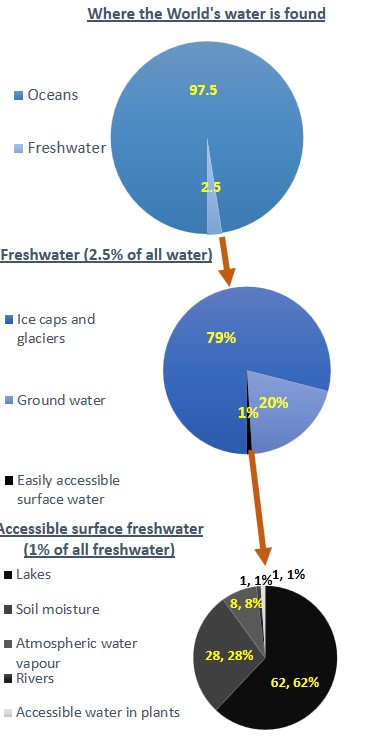 Pie charts water resources
